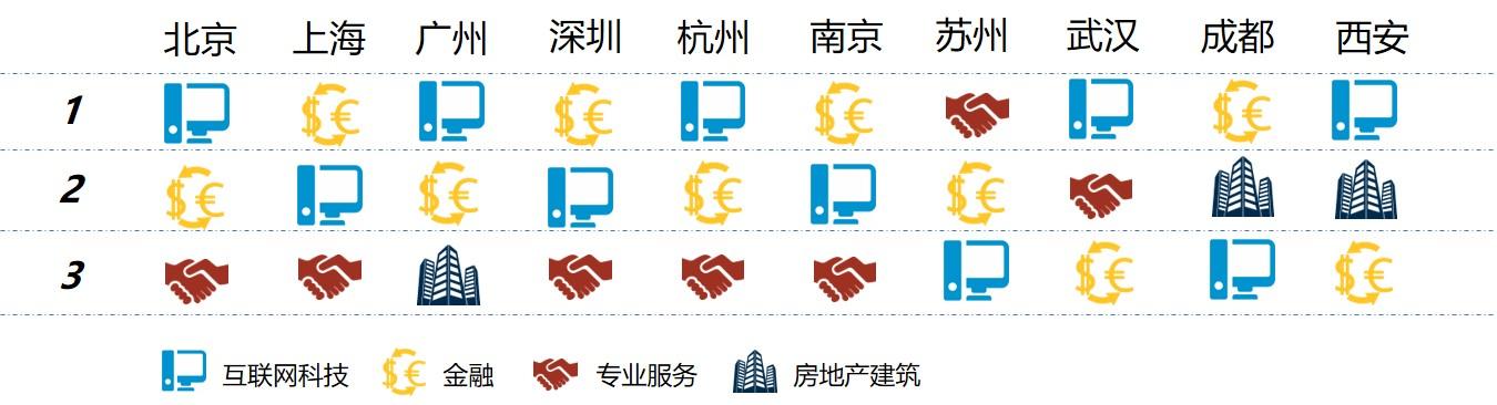 """高力国际:稳""""中""""有进,服务业助力中国楼宇经济高质量发展插图(1)"""