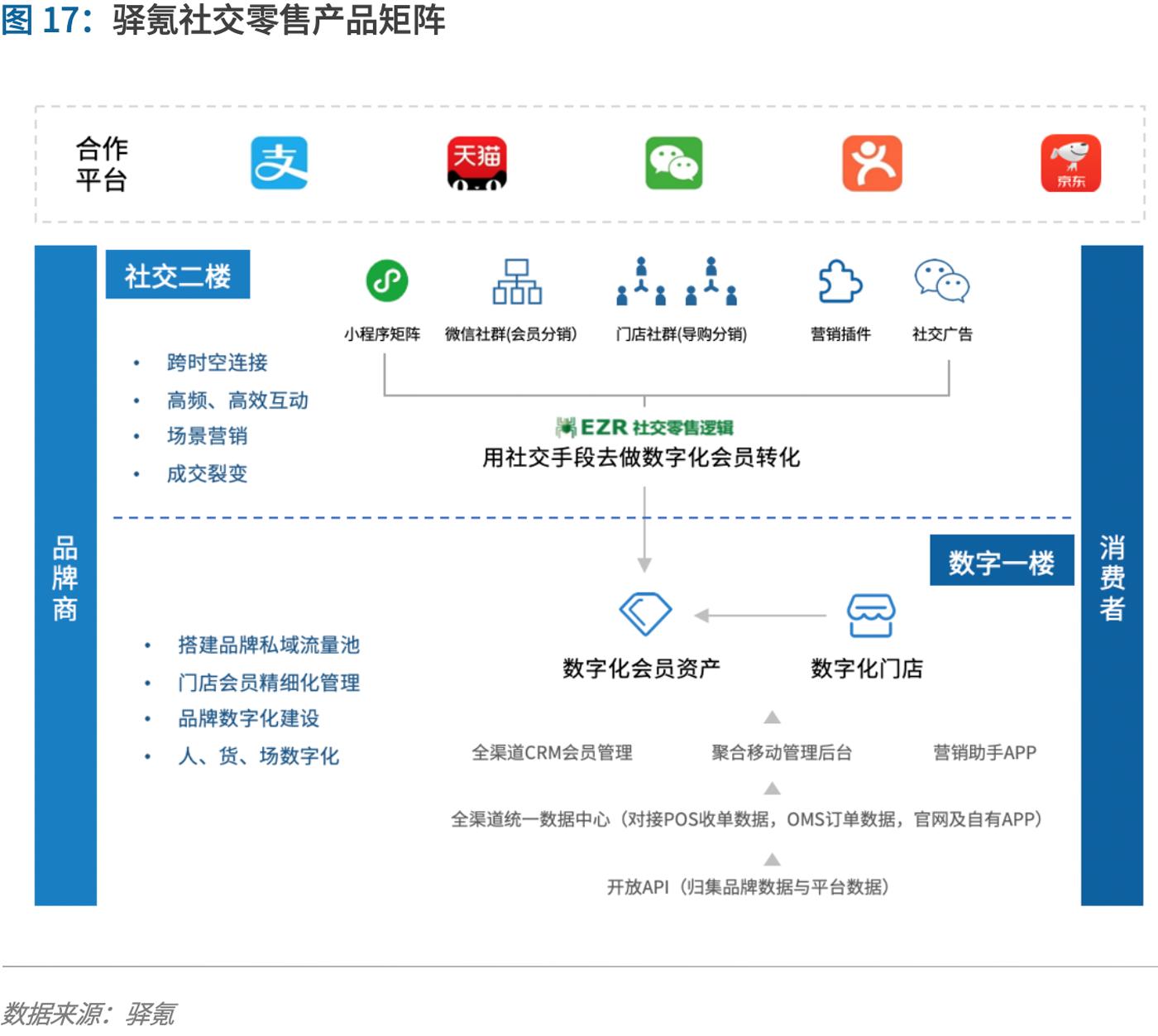 制胜零售数字化时代,品牌商如何重塑增长?丨爱分析报告-ifenxi