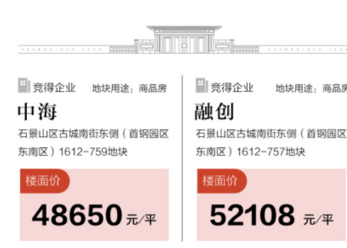2020北京首拍樓面價破5萬 五環新盤成關注焦點